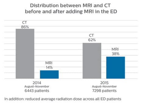new mri in ed distribution between mri and ct