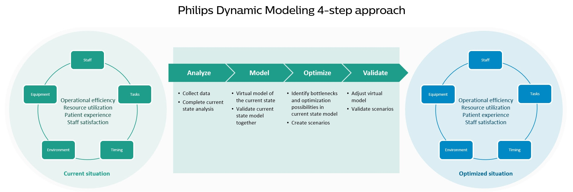 dynamic modeling DM step extensive download image