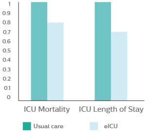 Results of largest study of critical care telemedicine