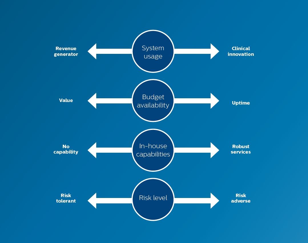 View Details Of Philips Rightfit Service Agreements